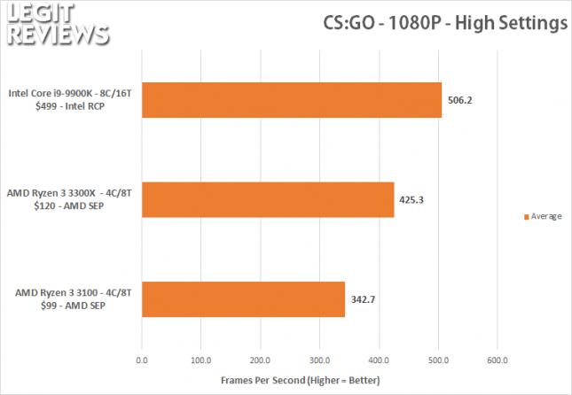 CS:GO Benchmark - Ryzen 3 3100 Ryzen 3 3300X