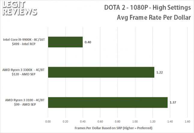 Dota 2 1080P Gaming Value Ryzen 3 3300X