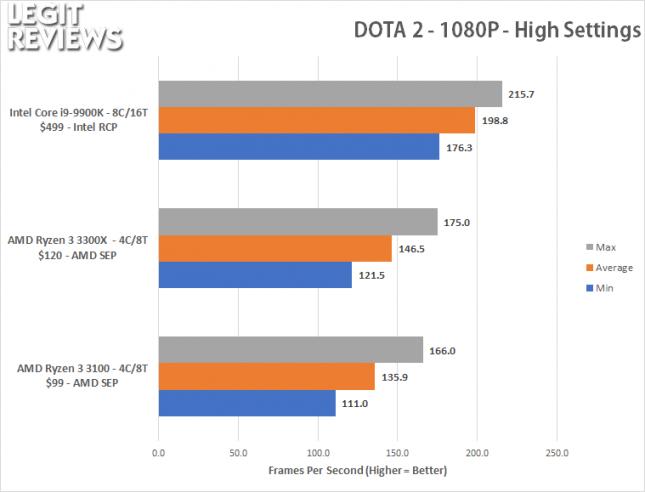 Dota 2 1080P Benchmark - Ryzen 3 3100 Ryzen 3 3300X