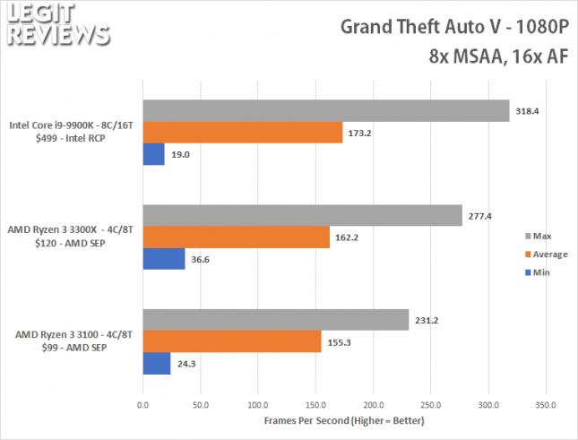 GTAV 1080P Benchmark - Ryzen 3 3100 Ryzen 3 3300X