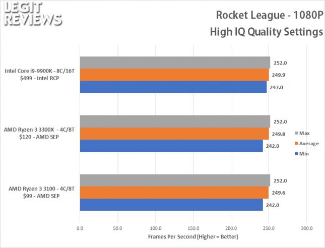 Rocket League Benchmark - Ryzen 3 3100 Ryzen 3 3300X