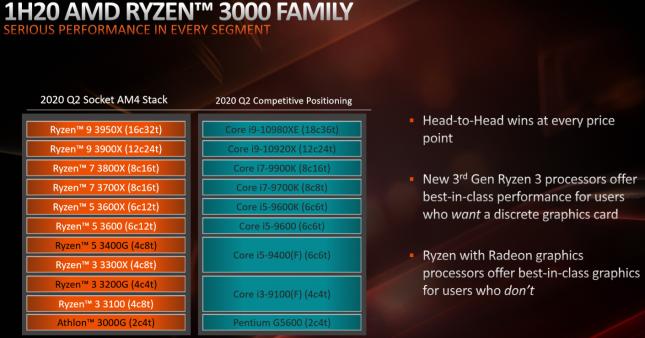 AMD Ryzen 2020 Product Positioning