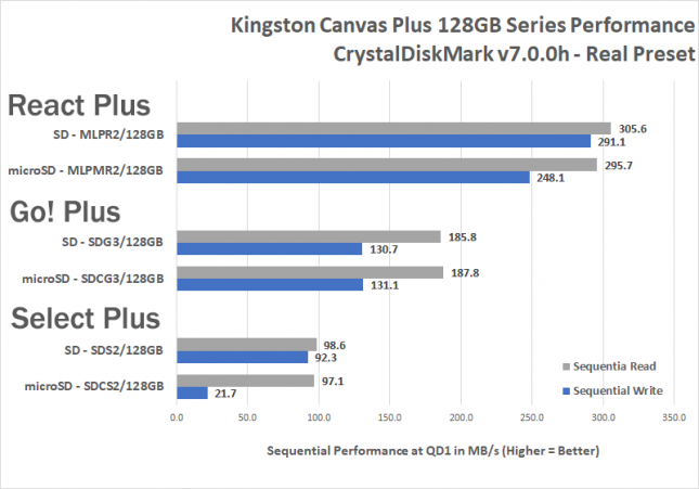 Kingston Canvas Plus Memory Card Benchmark