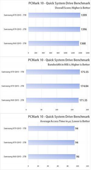 Samsung 870 QVO - PCMark 10 Storage Test