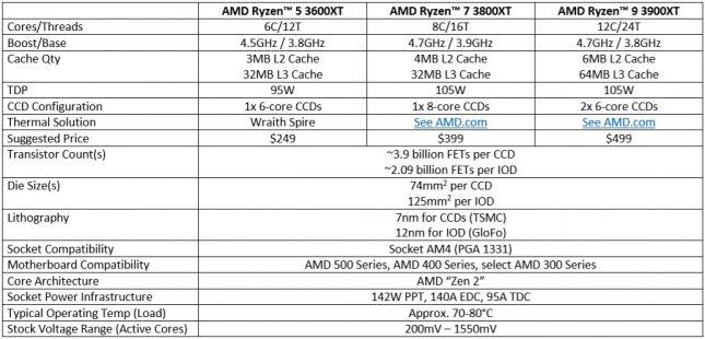 AMD Ryzen 3000XT Specifications