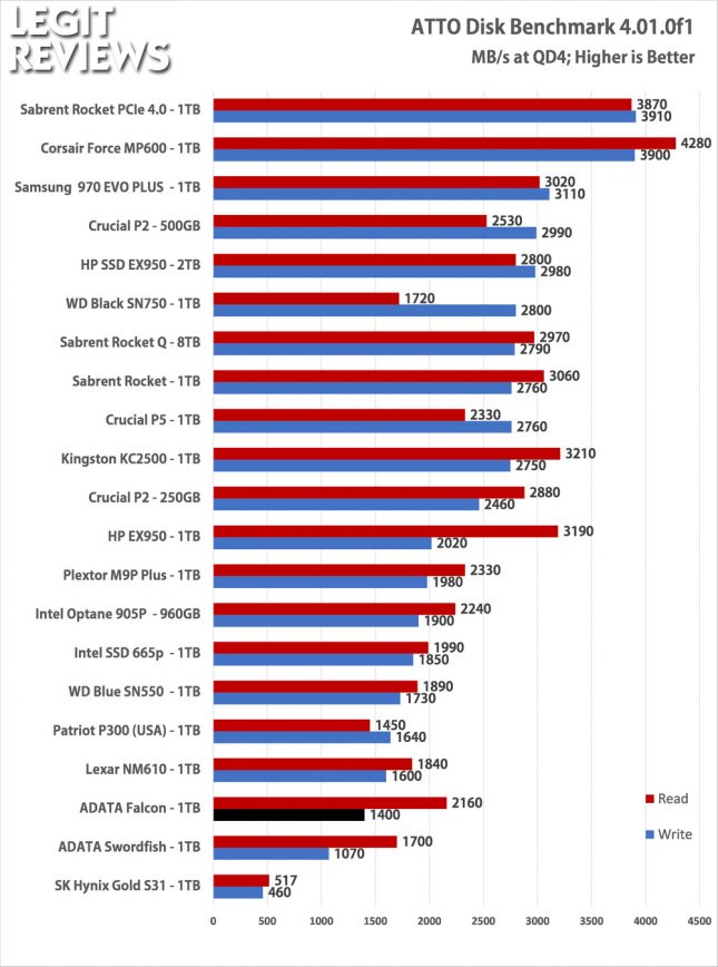ADATA Falcon 1TB SSD ATTO Disk Benchmark