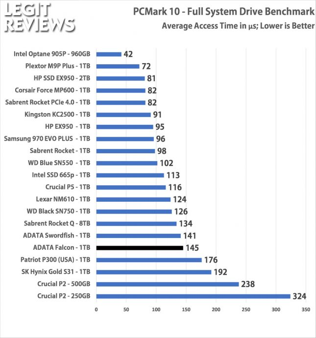 ADATA Falcon 1TB SSD PCMark10 Full System Drive Access Time