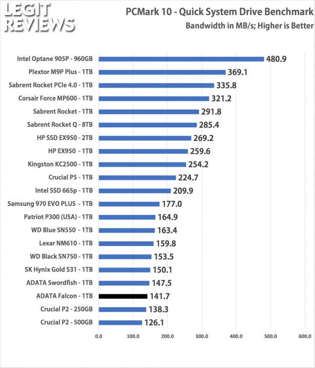 ADATA Falcon SSD PCMark10 Quick System Drive Bandwidth