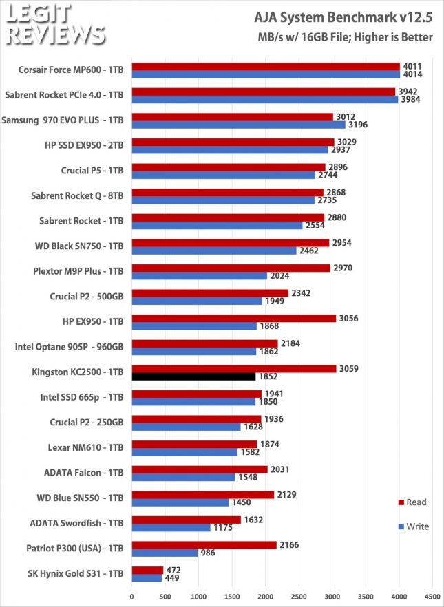 Kingston KC2500 1TB SSD Aja System Benchmark Test