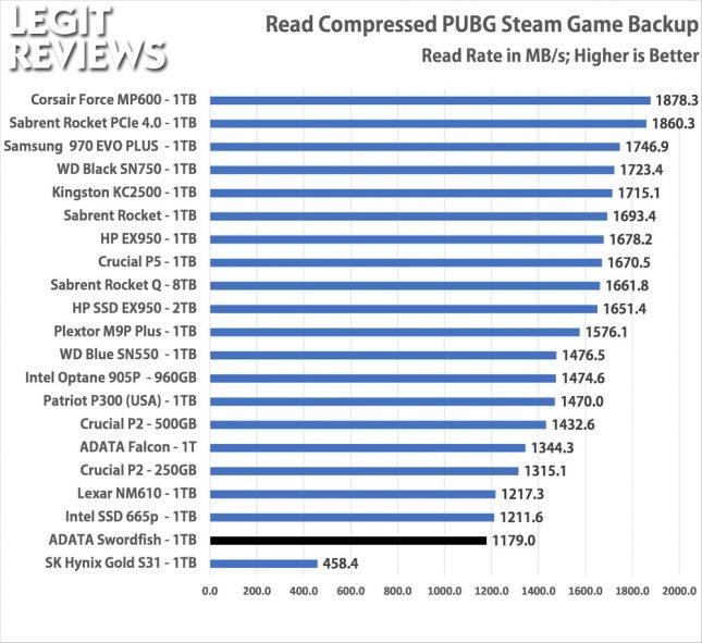 ADATA Swordfish 1TB SSD Read Compressed Stream Folder
