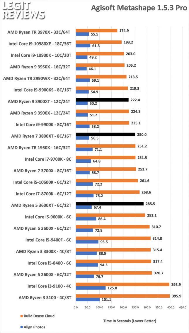 Agisoft Metashape Benchmark AMD Ryzen 3600XT 3800XT 3900XT