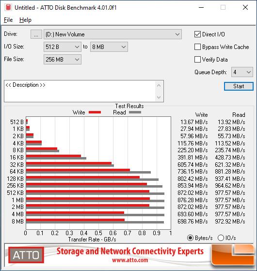 Alxum NVMe SSD Enclosure ATTO Disk Benchmark