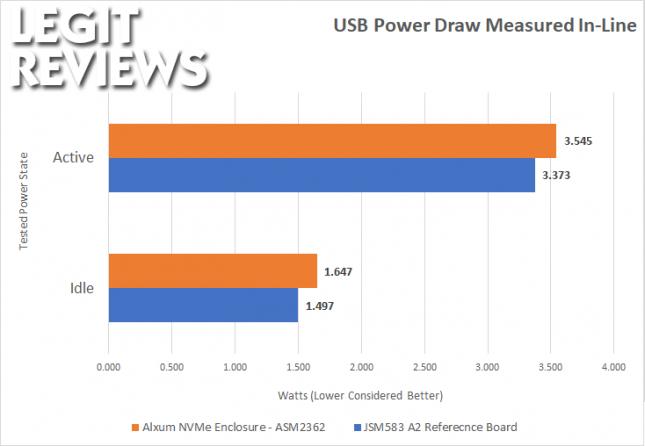 Alxum Enclosure USB Power Draw