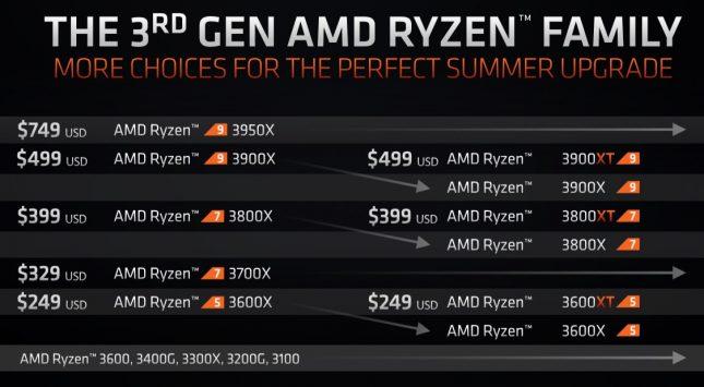 AMD Ryzen 3000XT CPU Market Positioning