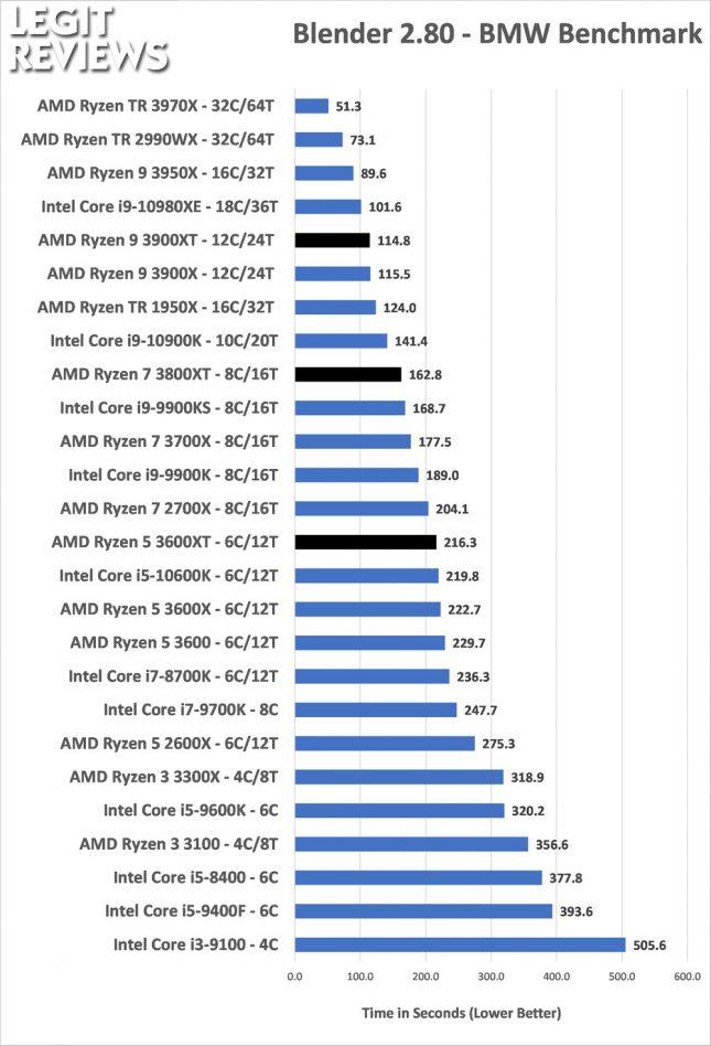 Blender Benchmark AMD Ryzen 3600XT 3800XT 3900XT