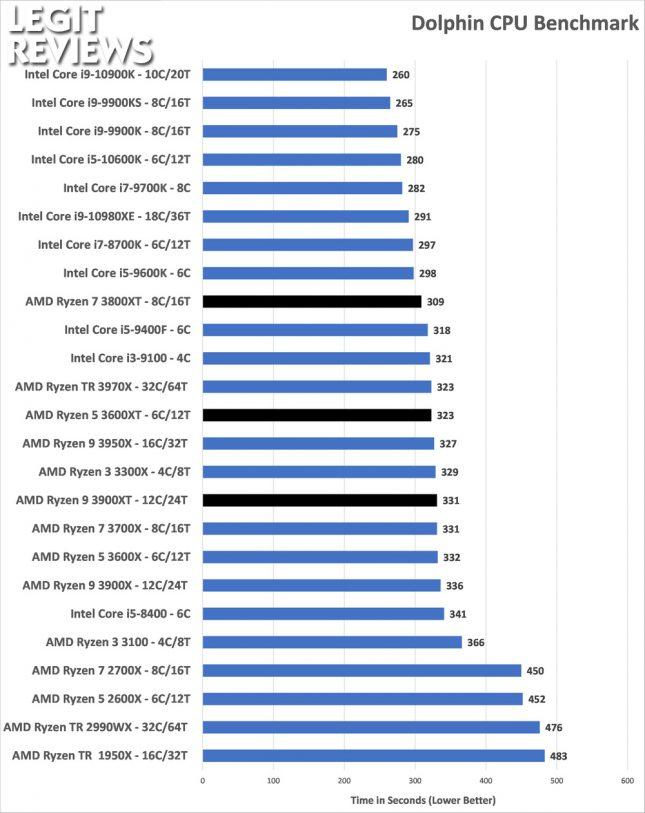Dolphin Benchmark AMD Ryzen 3600XT 3800XT 3900XRTAMD Ryzen 3600XT 3800XT 3900XT
