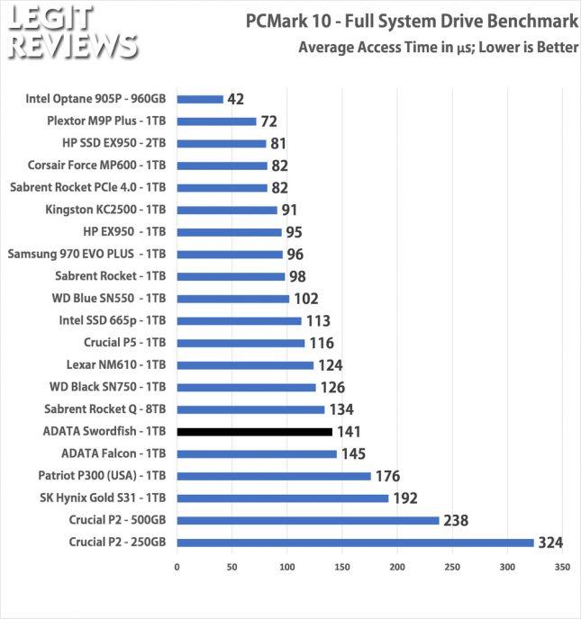 PCMark10 ADATA Swordfish 1TB SSD Full Storage Test Access Times