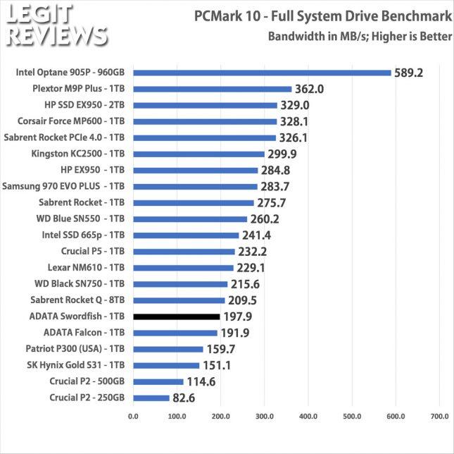 PCMark10 ADATA Swordfish 1TB SSD Full Storage Test Bandwidth
