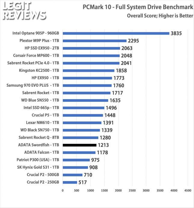 PCMark10 ADATA Swordfish 1TB SSD Full Storage Test Overall Score