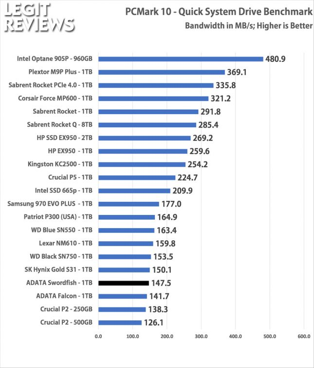 PCMark10 ADATA Swordfish 1TB SSD Quick Storage Test Bandwidth