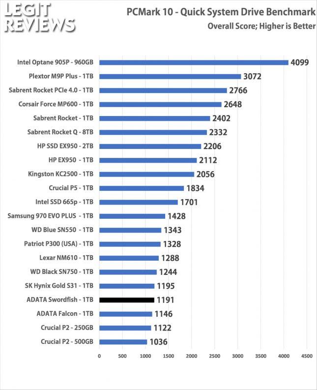 PCMark10 ADATA Swordfish 1TB SSD Quick Storage Test Overall Score