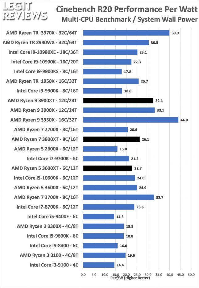 Performance Per Watt AMD Ryzen 3600XT 3800XT 3900XRTAMD Ryzen 3600XT 3800XT 3900XT