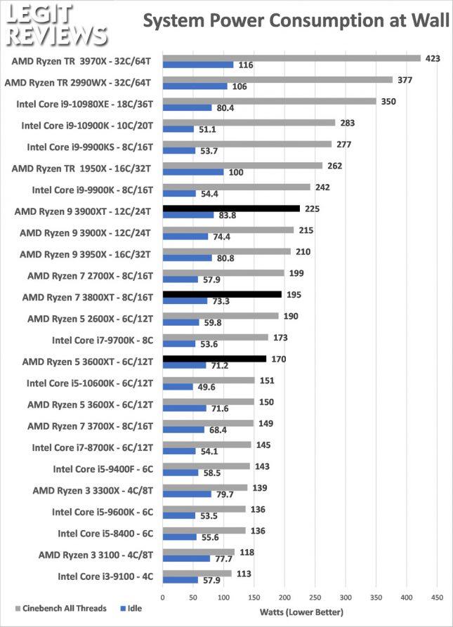 Power Consumption AMD Ryzen 3600XT 3800XT 3900XRTAMD Ryzen 3600XT 3800XT 3900XT