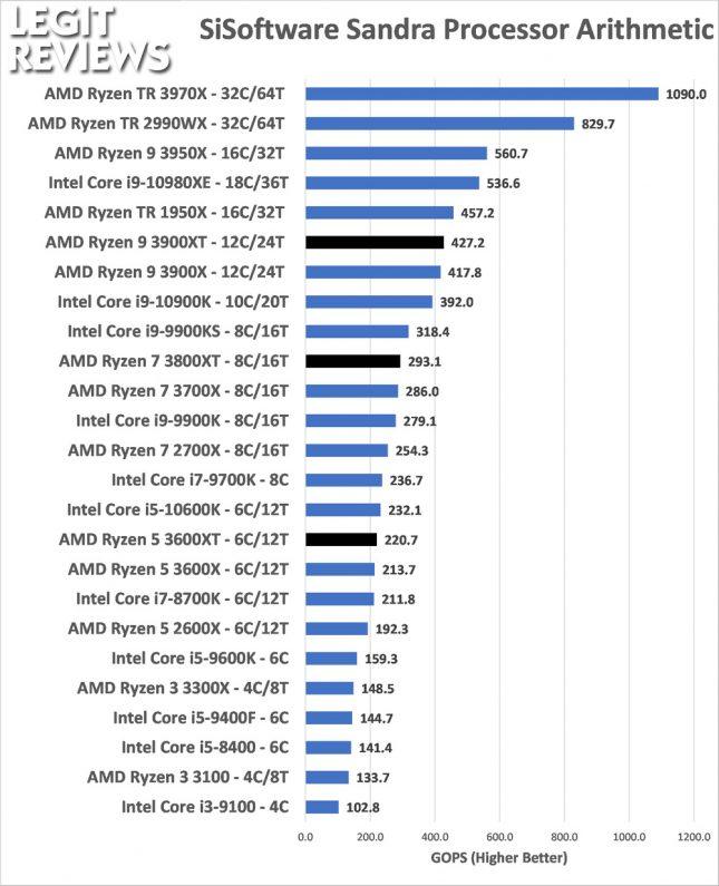 Sandra Processor Benchmark AMD Ryzen 3600XT 3800XT 3900XRTAMD Ryzen 3600XT 3800XT 3900XT