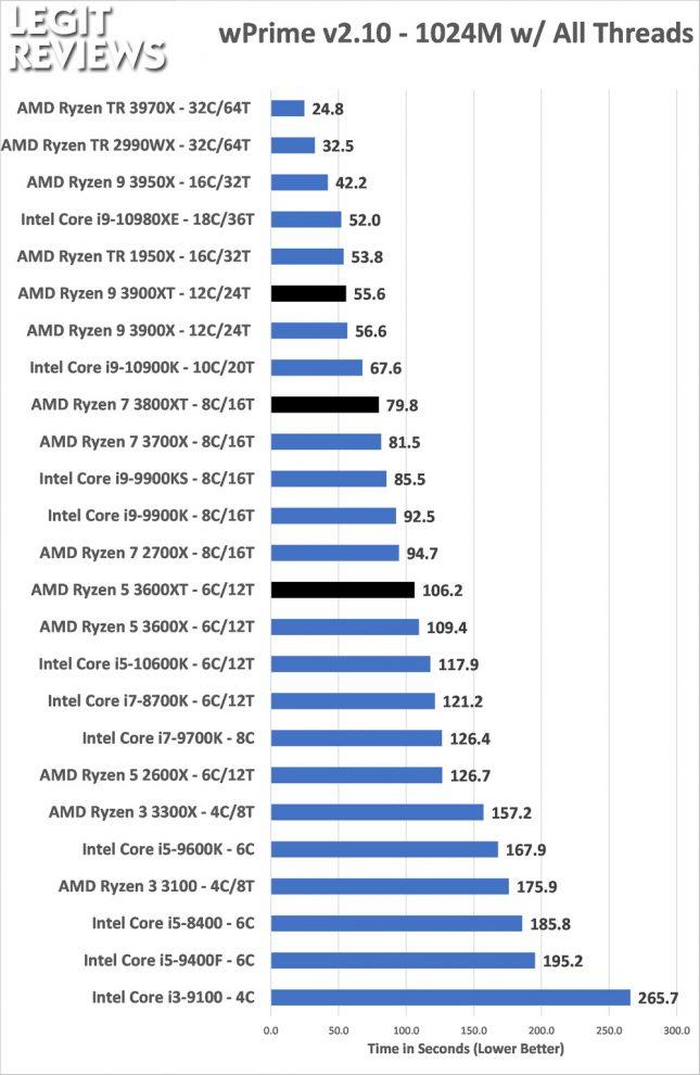 wPrime Benchmark AMD Ryzen 3600XT 3800XT 3900XT