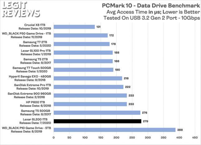 Lexar SL200 Portable SSD PCMark 10 Data Drive Benchmark Access Time