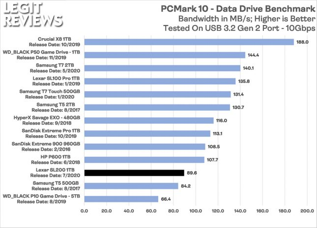 Lexar SL200 Portable SSD PCMark 10 Data Drive Benchmark Bandwidth