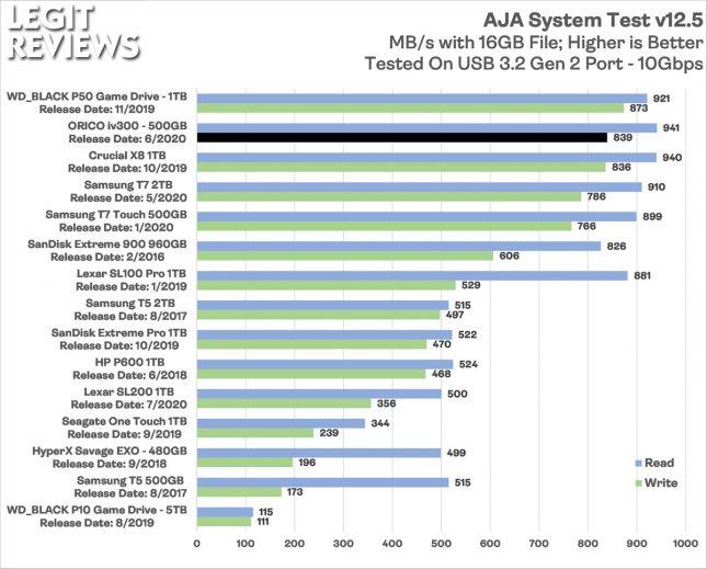 Orico iv300 Portable SSD AJA System Test Benchmark