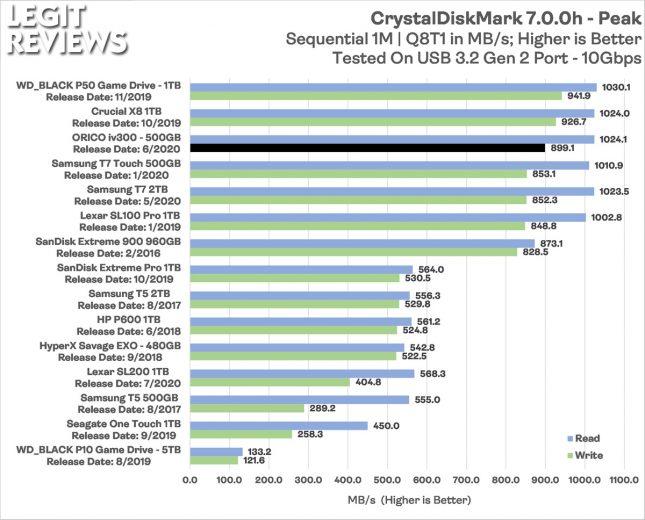 Orico iv300 Portable SSD CrystalDiskMark Peak
