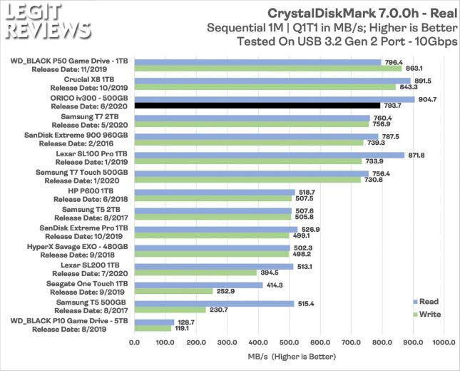 Orico iv300 Portable SSD CrystalDiskMark Real