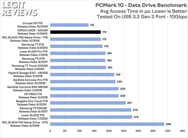 Orico iv300 Portable SSD PCMark 10 Data Drive Benchmark Access Time