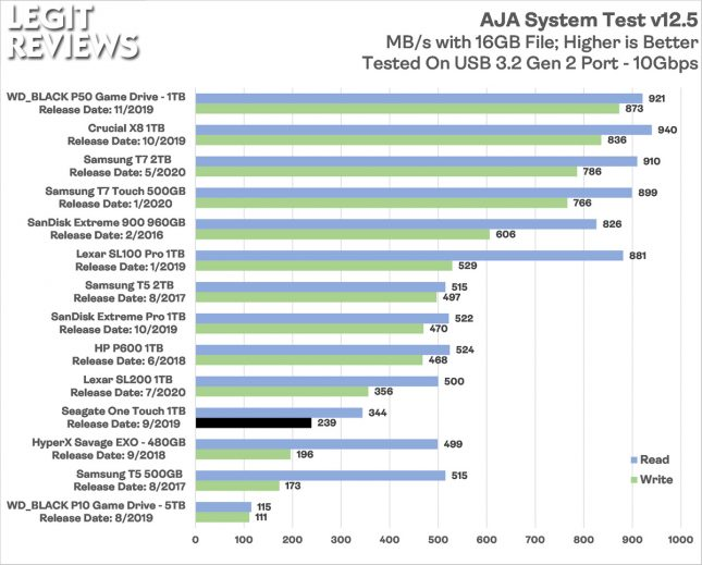 Seagate One Touch 1TB Portable SSD AJA System Test Benchmark