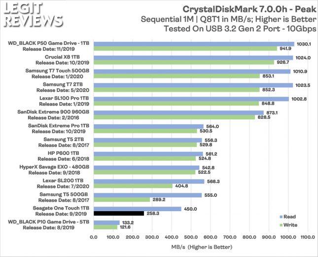 Seagate One Touch Portable SSD CrystalDiskMark Peak