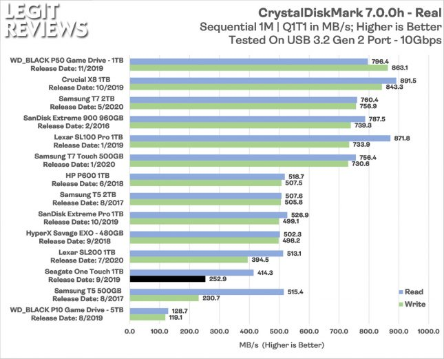 Seagate One Touch Portable SSD CrystalDiskMark Real