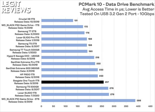 Seagate One Touch Portable SSD PCMark 10 Data Drive Benchmark Access Time