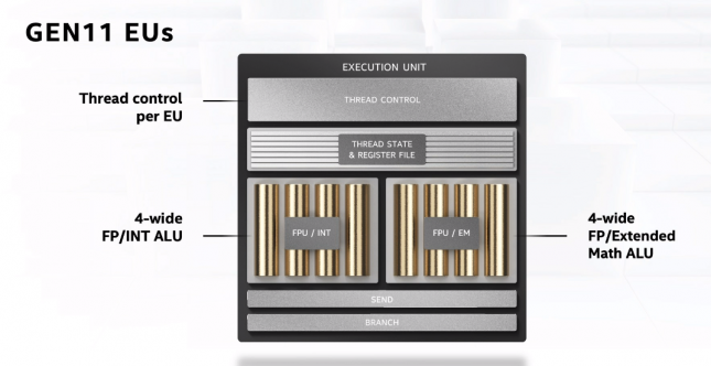 Intel Gen 11 Execution Units