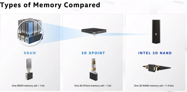 Intel Types of Memory Compared