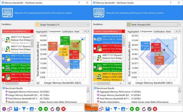 Sandra Memory Bandwidth HyperX Predator RGB 64GB 3600MHz