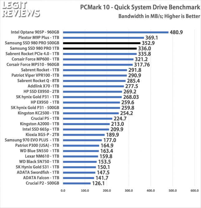 Samsung SSD 980 Pro PCMark 10 Quick Storage Test Bandwidth