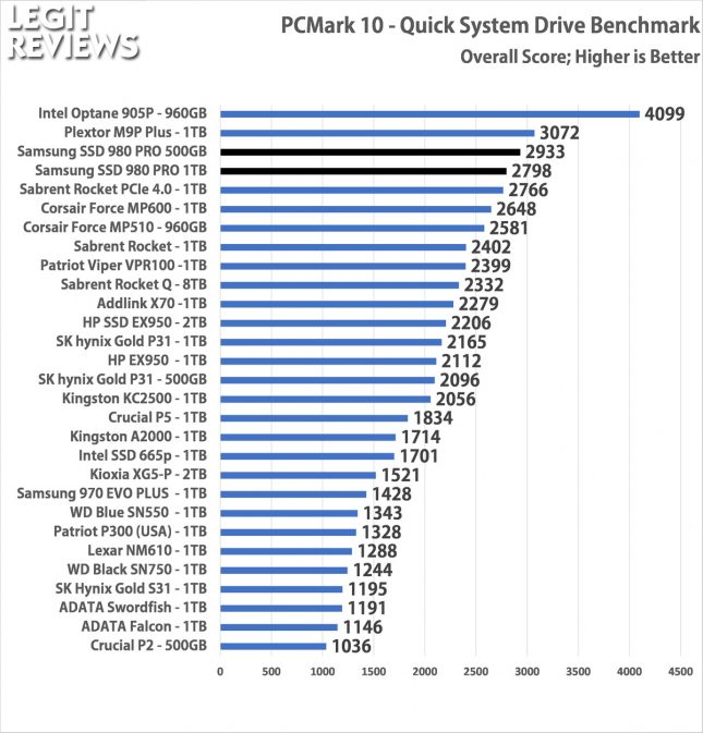 Samsung SSD 980 Pro PCMark 10 Quick Storage Test Overall Score