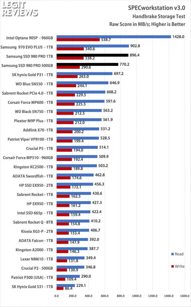 Samsung SSD 980 Pro SPECworkstation Handbrake