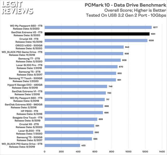 SanDisk Extreme V2 Portable SSD PCMark 10 Data Drive Benchmark Score