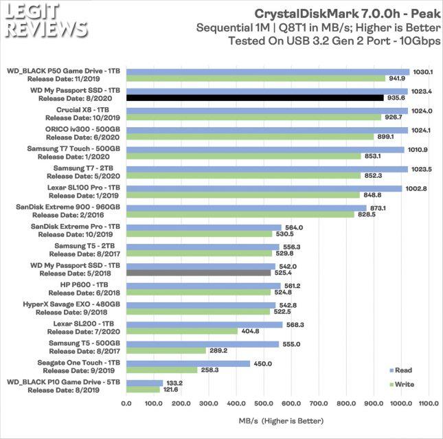 WD MyPassport 2020 Portable SSD CrystalDiskMark Peak