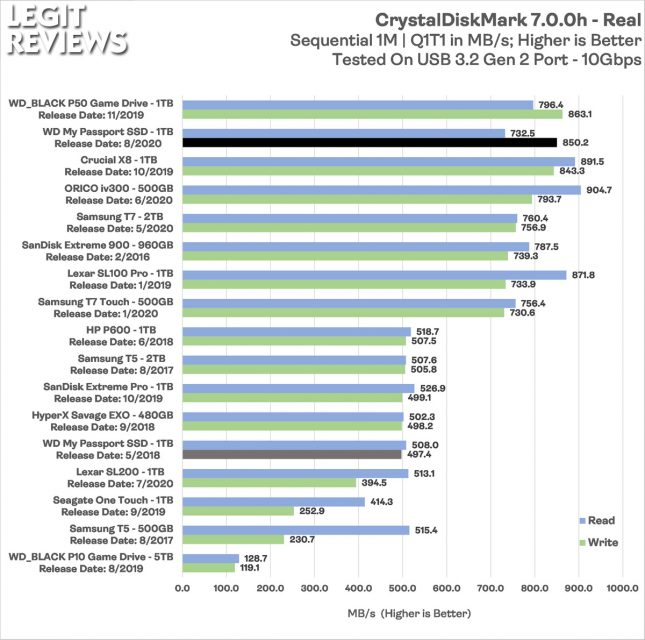 WD MyPassport 2020 Portable SSD CrystalDiskMark Real