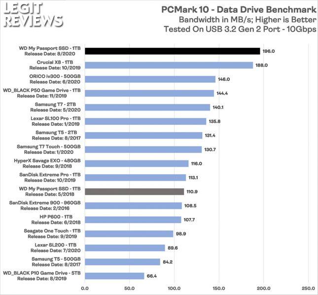 WD Mypassport 2020 Portable SSD PCMark 10 Data Drive Benchmark Bandwidth
