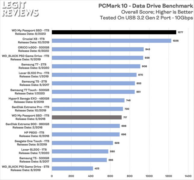WD Mypassport 2020 Portable SSD PCMark 10 Data Drive Benchmark Score